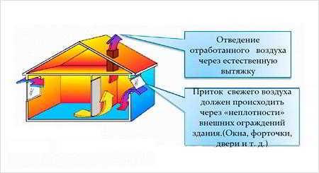Принцип работы вентиляции